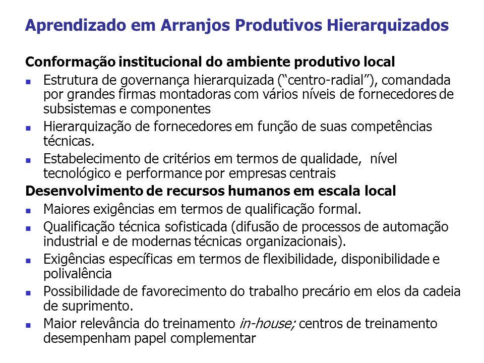 Aprendizado em Arranjos Produtivos Hierarquizados Conformação institucional do ambiente produtivo local Estrutura de governança hierarquizada (centro-