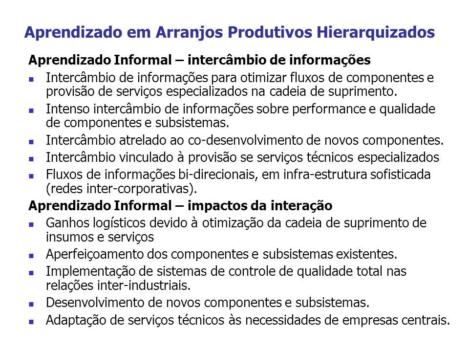 Aprendizado em Arranjos Produtivos Hierarquizados Aprendizado Informal – intercâmbio de informações Intercâmbio de informações para otimizar fluxos de