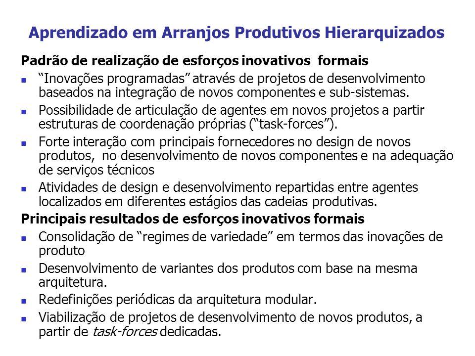 Aprendizado em Arranjos Produtivos Hierarquizados Padrão de realização de esforços inovativos formais Inovações programadas através de projetos de des