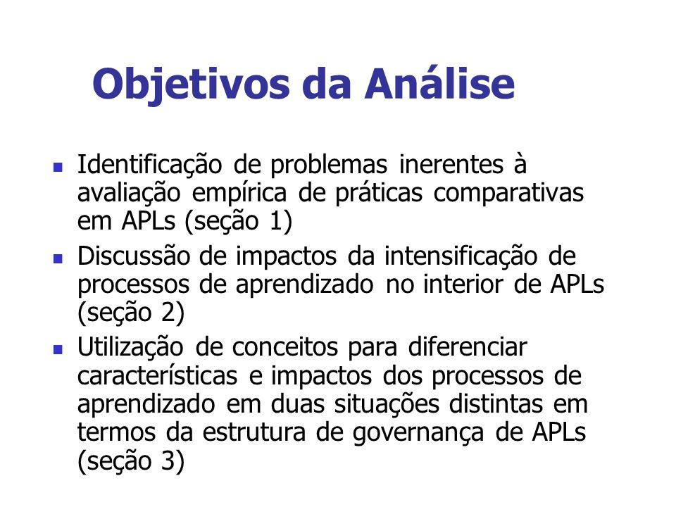 Objetivos da Análise Identificação de problemas inerentes à avaliação empírica de práticas comparativas em APLs (seção 1) Discussão de impactos da int