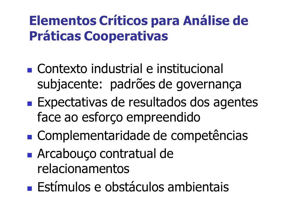 Elementos Críticos para Análise de Práticas Cooperativas Contexto industrial e institucional subjacente: padrões de governança Expectativas de resulta
