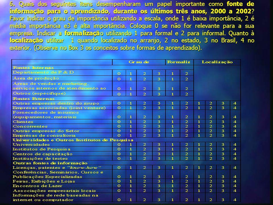 6. Quais dos seguintes itens desempenharam um papel importante como fonte de informação para o aprendizado, durante os últimos três anos, 2000 a 2002?