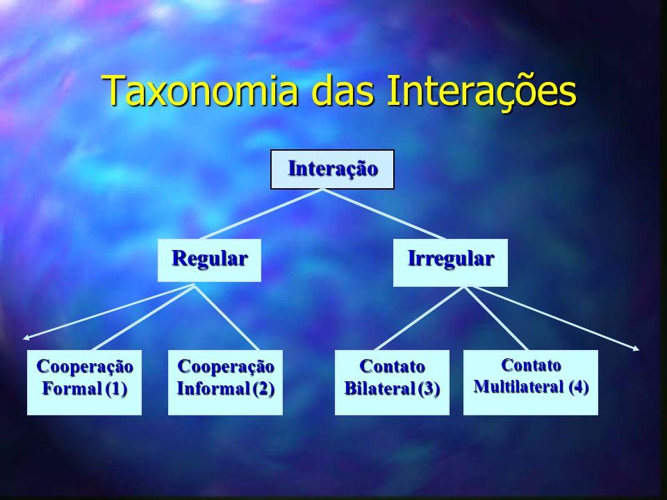 Taxonomia das Interações Interação RegularIrregular Cooperação Formal (1) Cooperação Informal (2) Contato Multilateral (4) Contato Bilateral (3)
