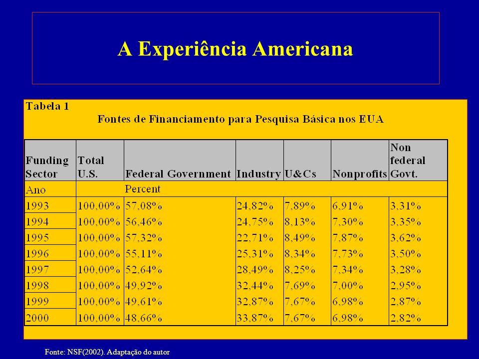 8 A Experiência Americana