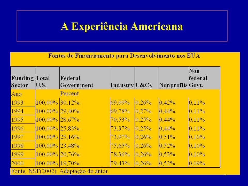 10 A Experiência Americana