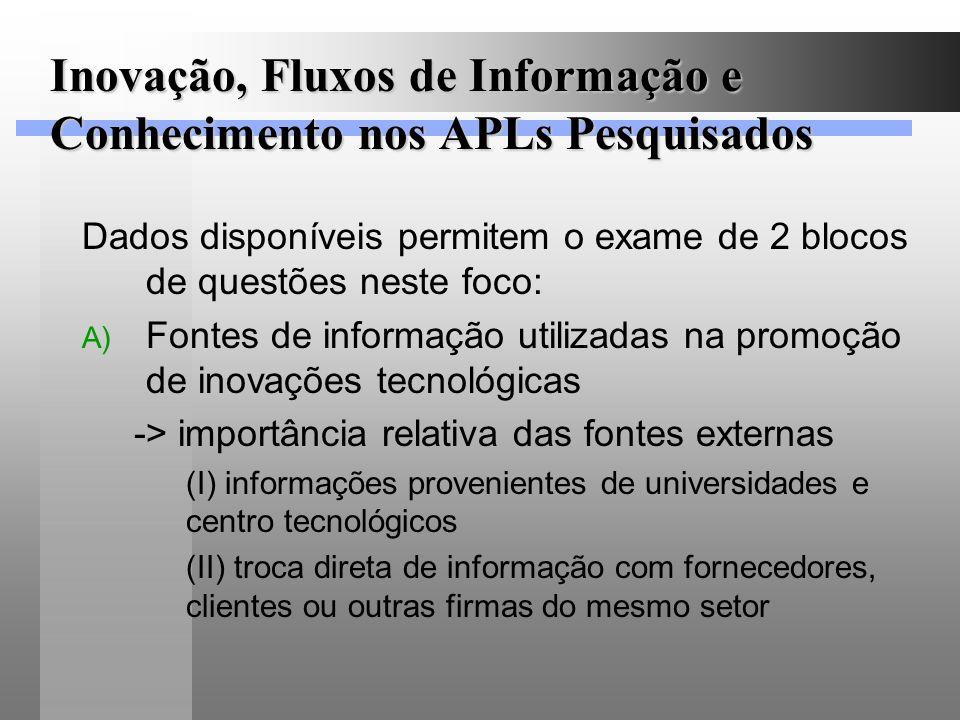 Inovação, Fluxos de Informação e Conhecimento nos APLs Pesquisados Dados disponíveis permitem o exame de 2 blocos de questões neste foco: A) Fontes de