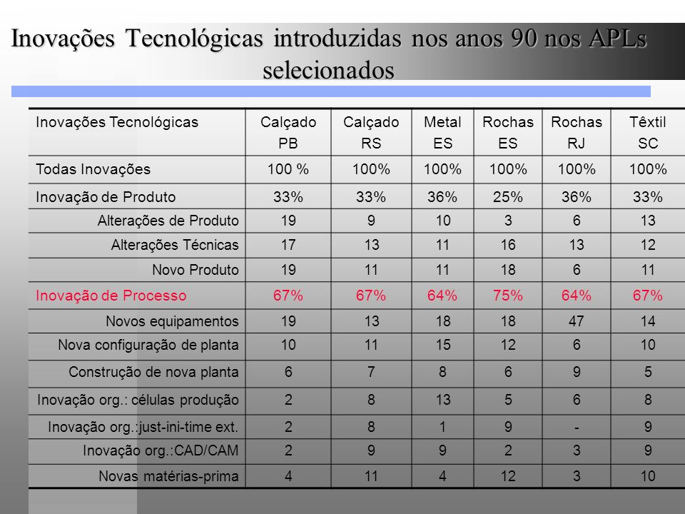 Inovações Tecnológicas introduzidas nos anos 90 nos APLs selecionados Inovações TecnológicasCalçado PB Calçado RS Metal ES Rochas ES Rochas RJ Têxtil