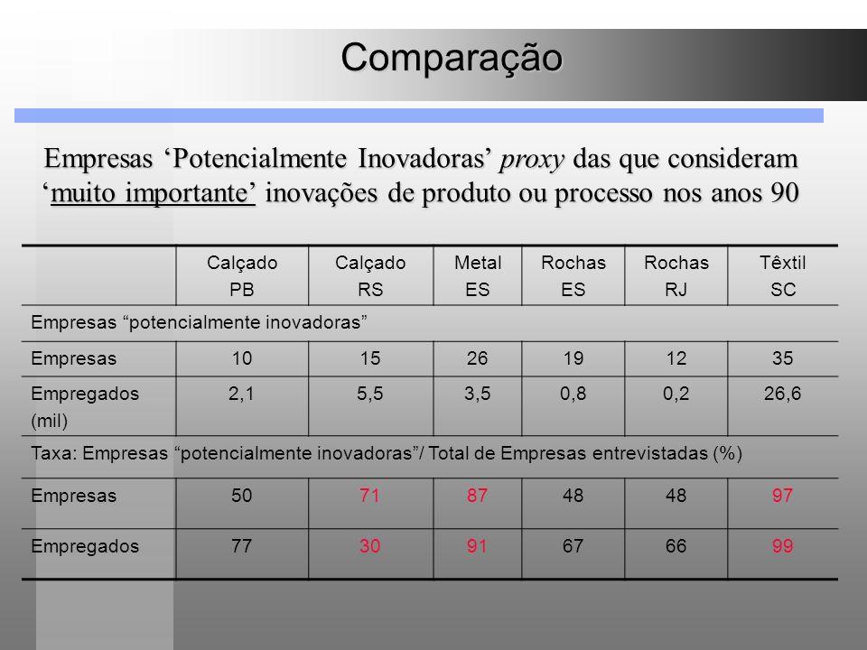 Comparação Calçado PB Calçado RS Metal ES Rochas ES Rochas RJ Têxtil SC Empresas potencialmente inovadoras Empresas101526191235 Empregados (mil) 2,15,
