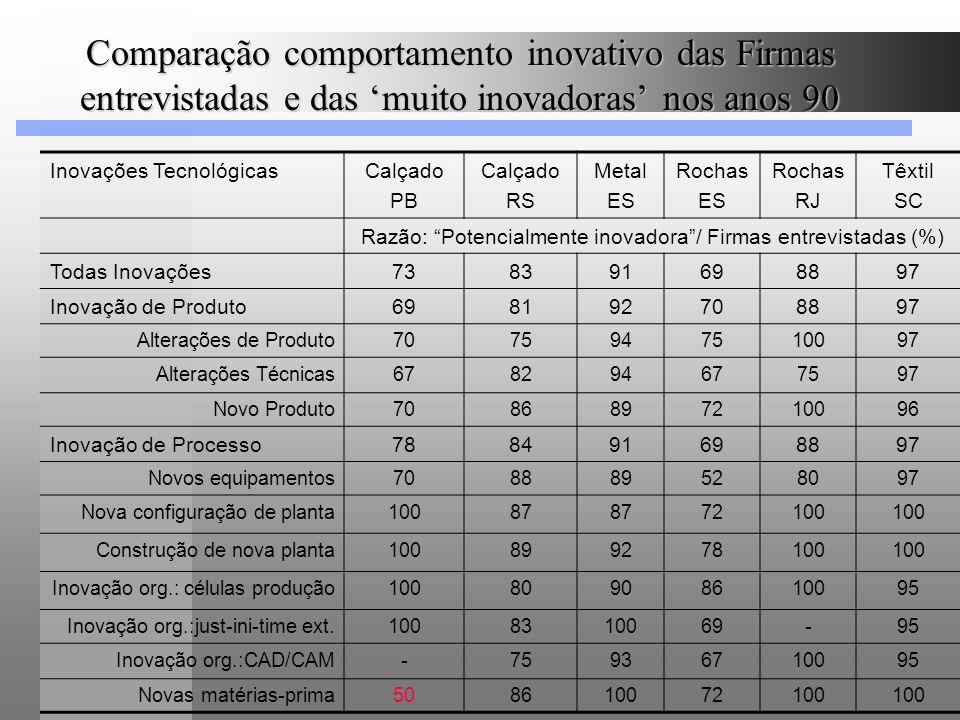 Comparação comportamento inovativo das Firmas entrevistadas e das muito inovadoras nos anos 90 Inovações TecnológicasCalçado PB Calçado RS Metal ES Ro