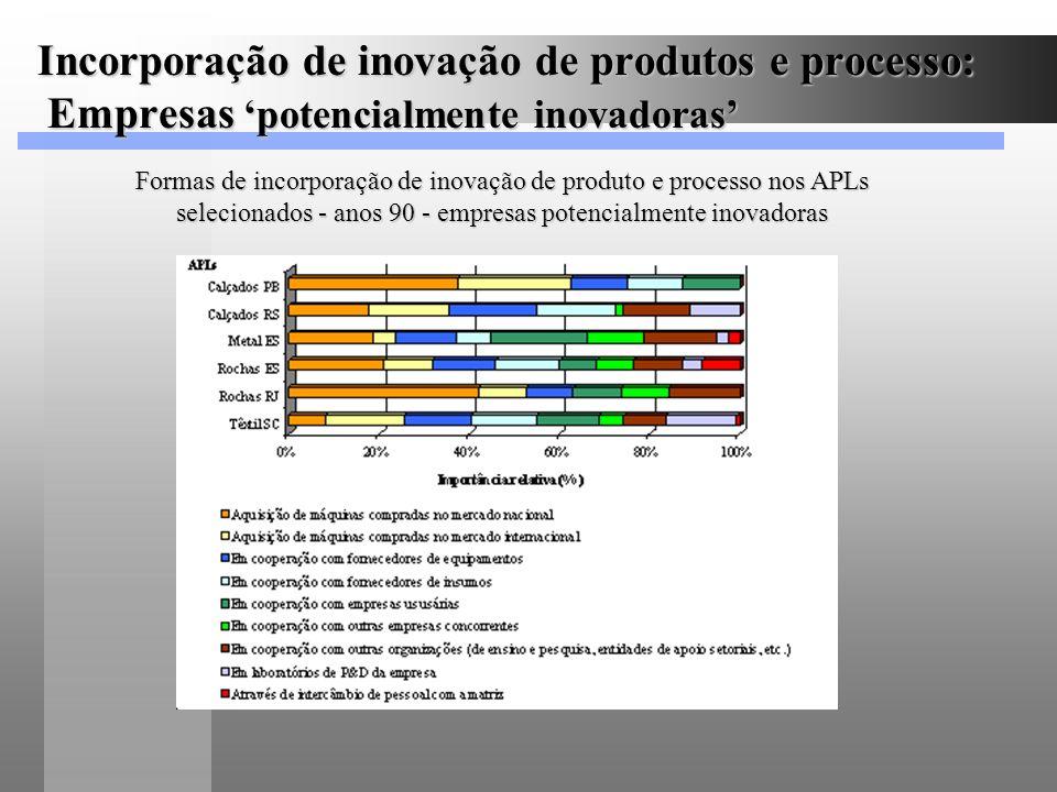 Incorporação de inovação de produtos e processo: Empresas potencialmente inovadoras Formas de incorporação de inovação de produto e processo nos APLs