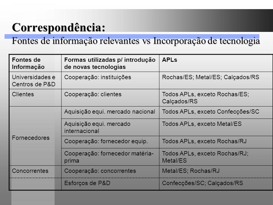 Correspondência: Fontes de informação relevantes vs Incorporação de tecnologia Fontes de Informação Formas utilizadas p/ introdução de novas tecnologi