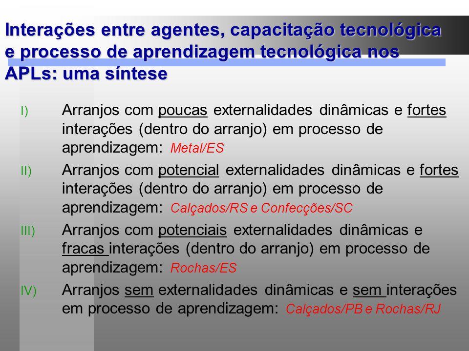 Interações entre agentes, capacitação tecnológica e processo de aprendizagem tecnológica nos APLs: uma síntese I) Arranjos com poucas externalidades d