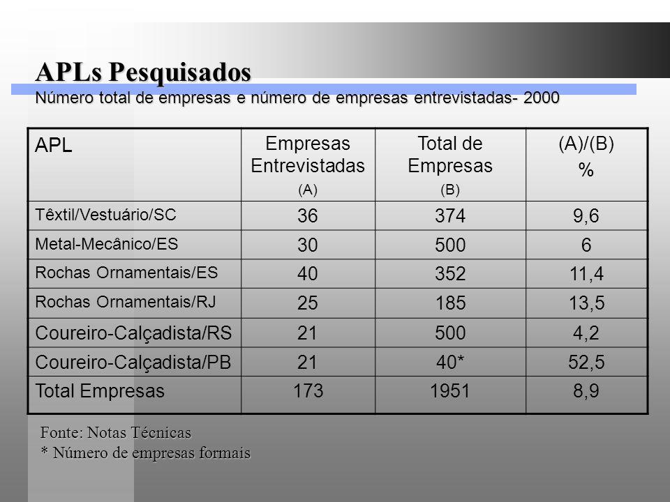 APLs Pesquisados Número total de empresas e número de empresas entrevistadas- 2000 APL Empresas Entrevistadas (A) Total de Empresas (B) (A)/(B) % Têxt