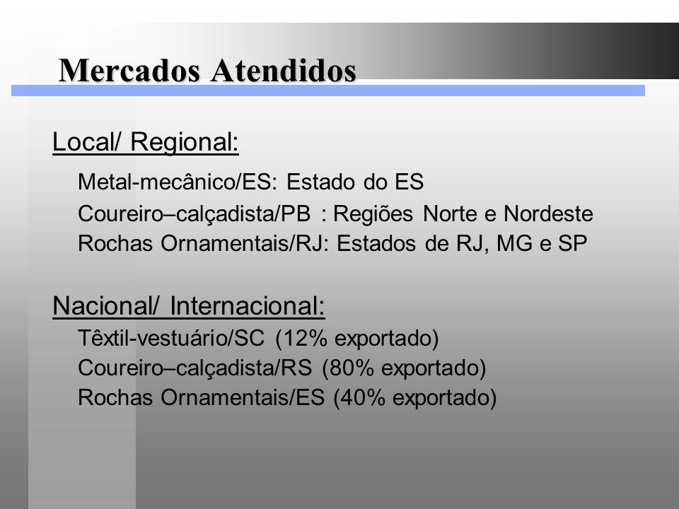 Mercados Atendidos Local/ Regional: Metal-mecânico/ES: Estado do ES Coureiro–calçadista/PB : Regiões Norte e Nordeste Rochas Ornamentais/RJ: Estados d