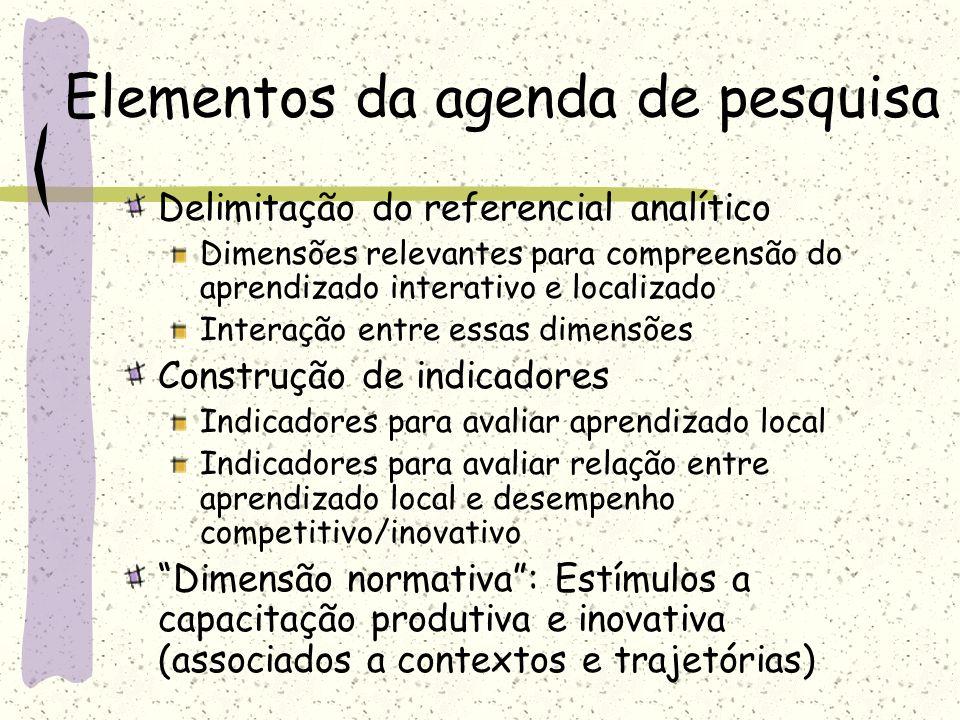 Elementos da agenda de pesquisa Delimitação do referencial analítico Dimensões relevantes para compreensão do aprendizado interativo e localizado Inte