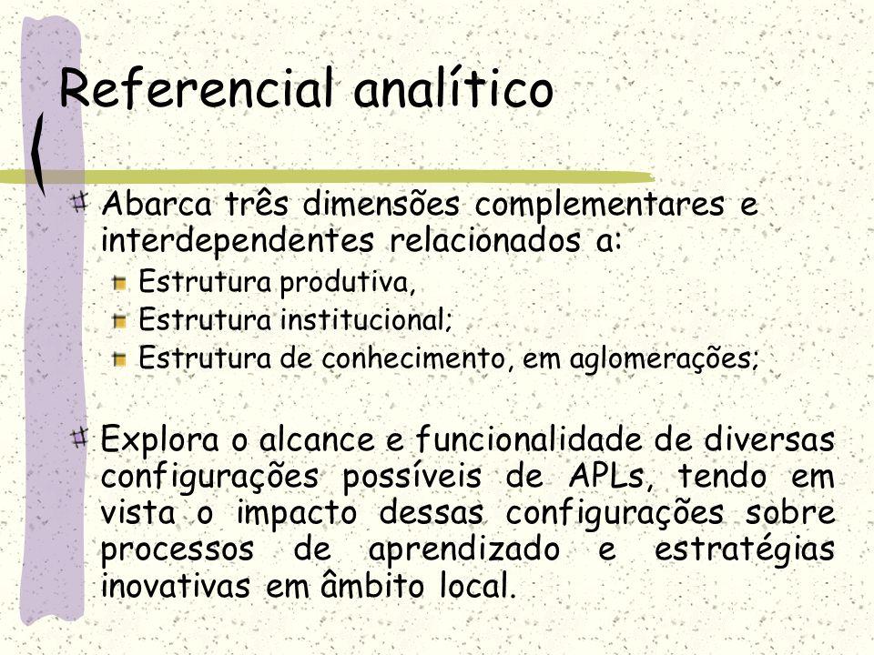 Referencial analítico Abarca três dimensões complementares e interdependentes relacionados a: Estrutura produtiva, Estrutura institucional; Estrutura