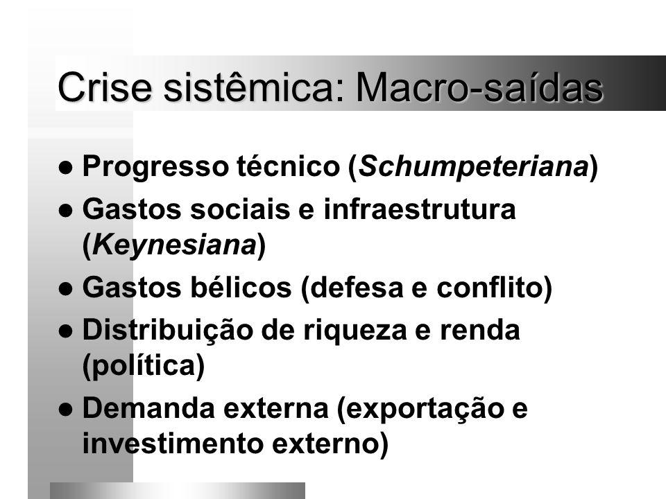 Crise sistêmica: Macro-saídas Progresso técnico (Schumpeteriana) Gastos sociais e infraestrutura (Keynesiana) Gastos bélicos (defesa e conflito) Distr