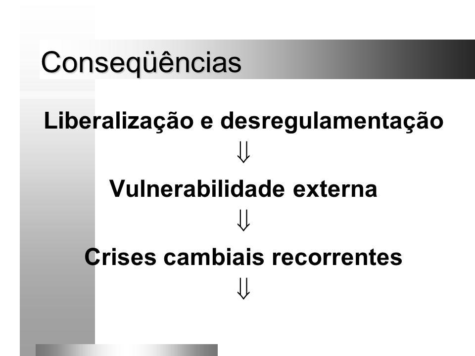 Conseqüências Liberalização e desregulamentação Vulnerabilidade externa Crises cambiais recorrentes