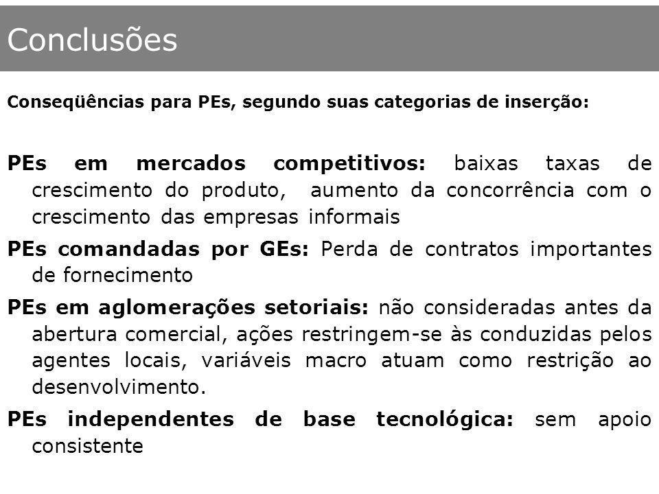 Conclusões Conseqüências para PEs, segundo suas categorias de inserção: PEs em mercados competitivos: baixas taxas de crescimento do produto, aumento