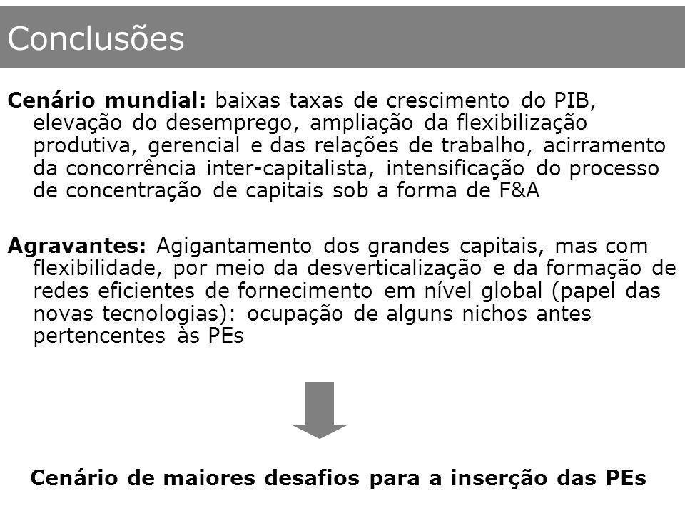 Conclusões Cenário mundial: baixas taxas de crescimento do PIB, elevação do desemprego, ampliação da flexibilização produtiva, gerencial e das relaçõe