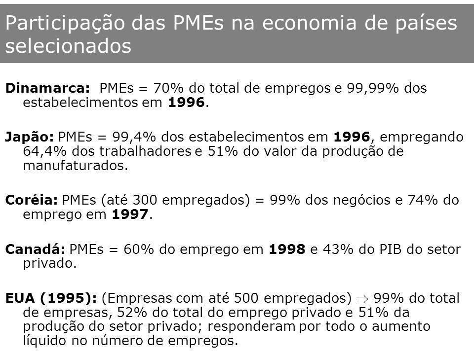 Participação das PMEs na economia de países selecionados Dinamarca: PMEs = 70% do total de empregos e 99,99% dos estabelecimentos em 1996. Japão: PMEs