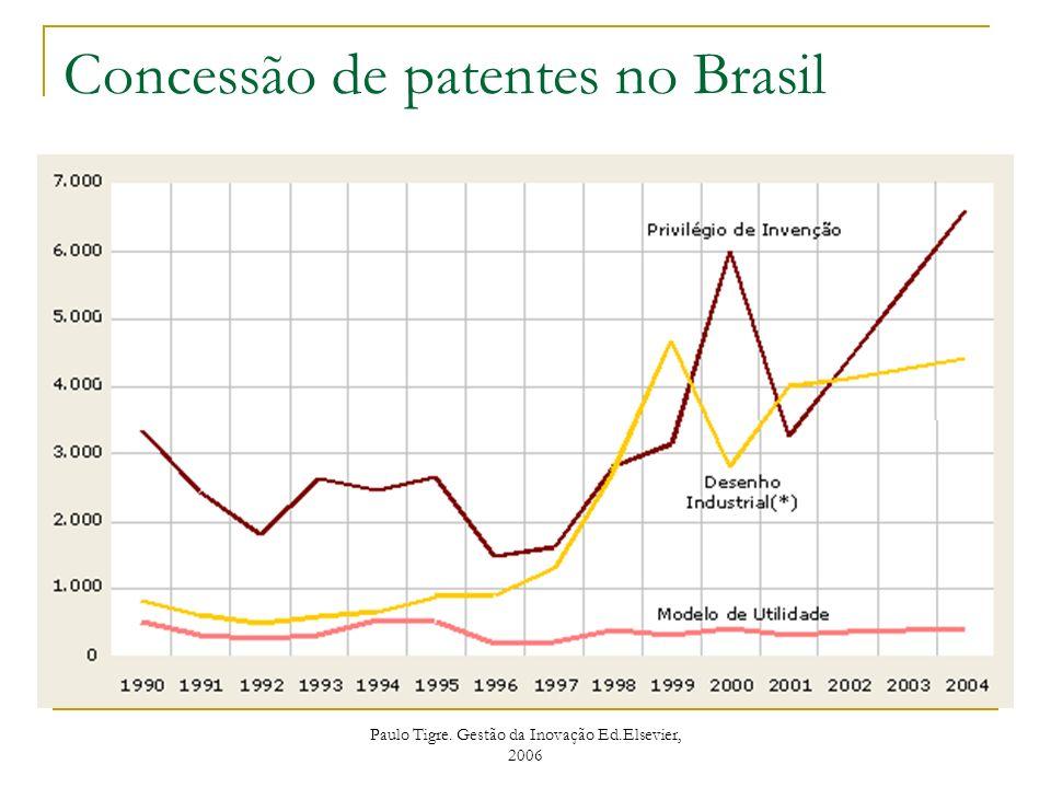 Paulo Tigre. Gestão da Inovação Ed.Elsevier, 2006 Concessão de patentes no Brasil