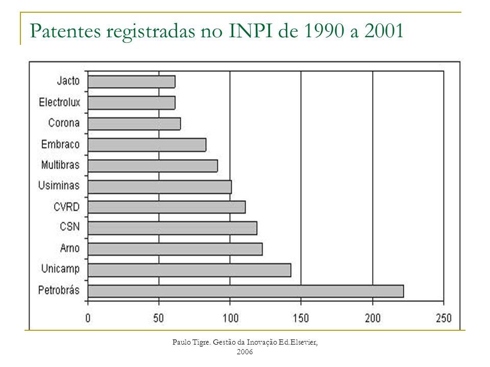 Paulo Tigre. Gestão da Inovação Ed.Elsevier, 2006 Patentes registradas no INPI de 1990 a 2001