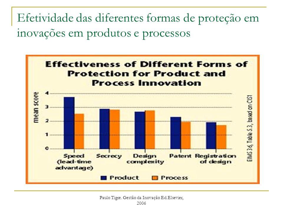 Paulo Tigre. Gestão da Inovação Ed.Elsevier, 2006 Efetividade das diferentes formas de proteção em inovações em produtos e processos