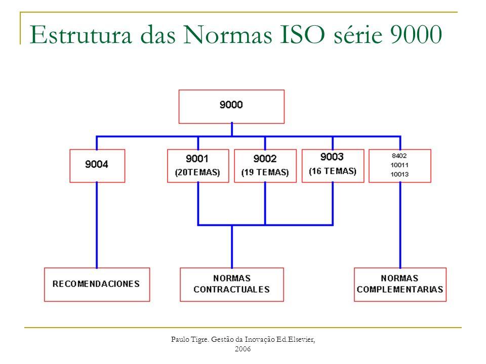 Paulo Tigre. Gestão da Inovação Ed.Elsevier, 2006 Estrutura das Normas ISO série 9000
