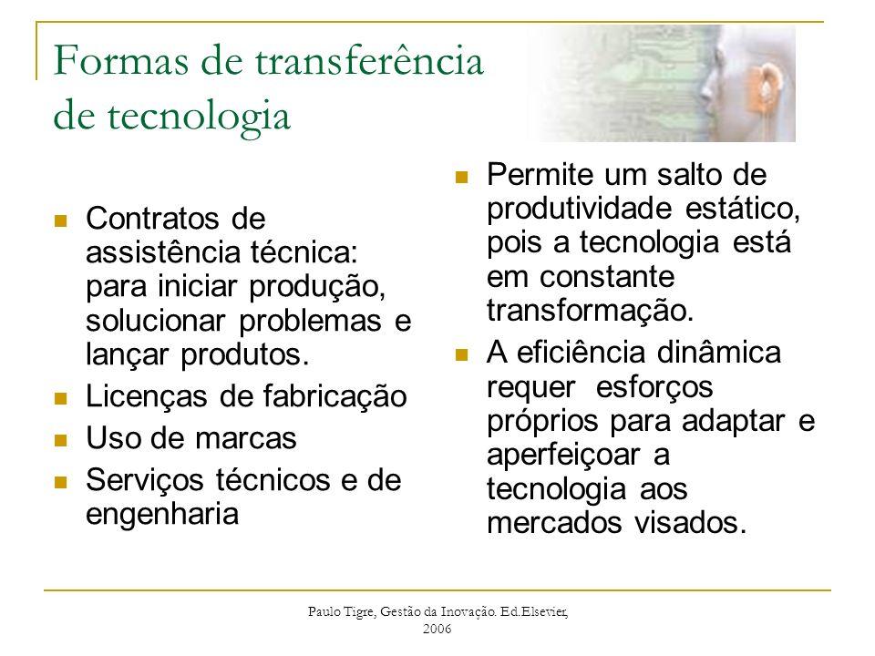 Formas de transferência de tecnologia Contratos de assistência técnica: para iniciar produção, solucionar problemas e lançar produtos. Licenças de fab