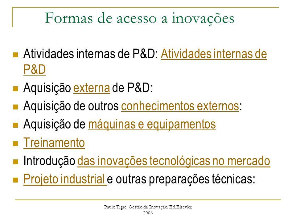Formas de acesso a inovações Atividades internas de P&D: Atividades internas de P&DAtividades internas de P&D Aquisição externa de P&D:externa Aquisiç