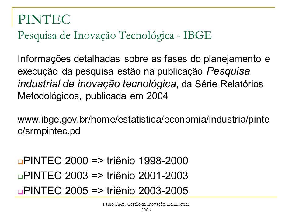 PINTEC Pesquisa de Inovação Tecnológica - IBGE Informações detalhadas sobre as fases do planejamento e execução da pesquisa estão na publicação Pesqui