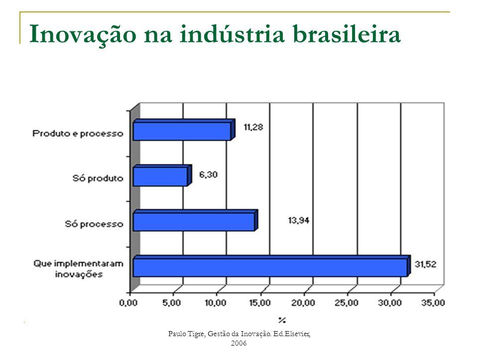 Inovação na indústria brasileira Paulo Tigre, Gestão da Inovação. Ed.Elsevier, 2006