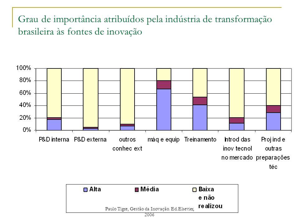 Grau de importância atribuídos pela indústria de transformação brasileira às fontes de inovação Paulo Tigre, Gestão da Inovação. Ed.Elsevier, 2006