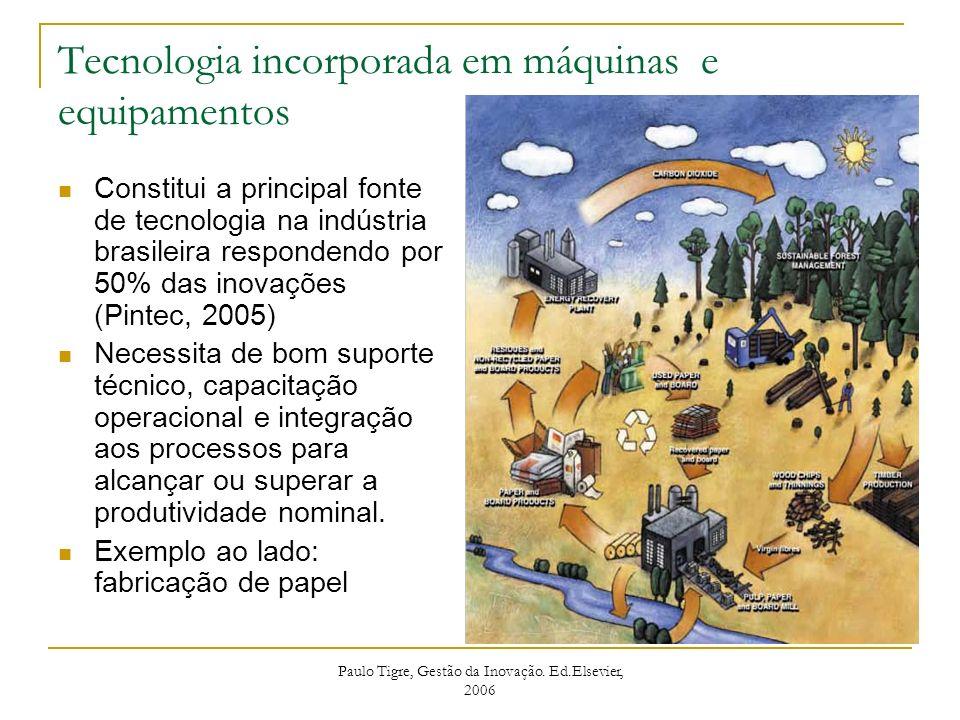 Tecnologia incorporada em máquinas e equipamentos Constitui a principal fonte de tecnologia na indústria brasileira respondendo por 50% das inovações