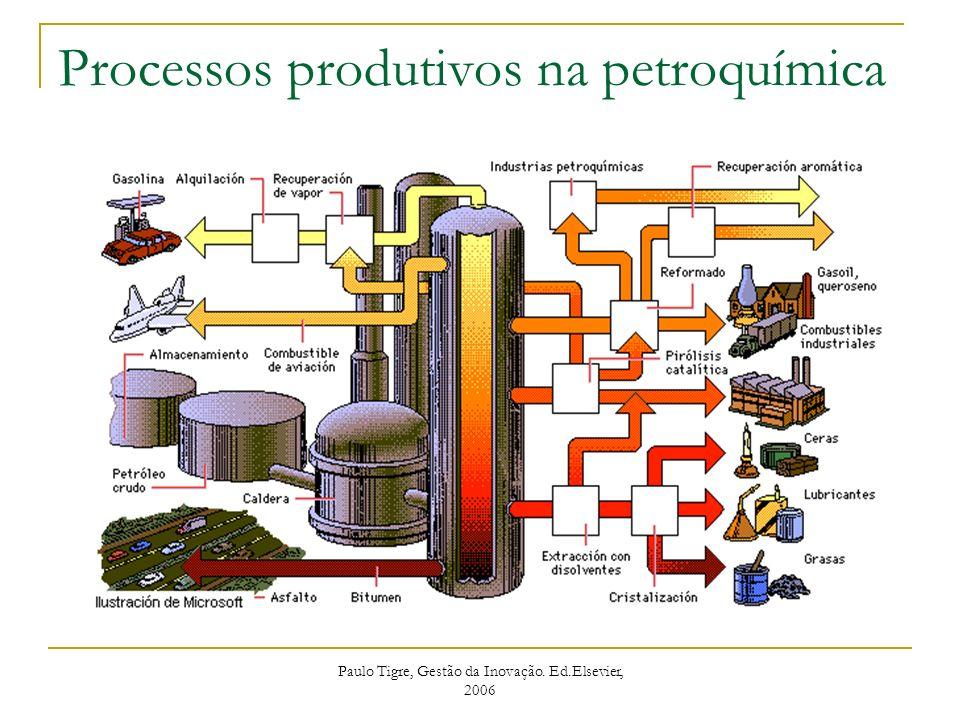 Processos produtivos na petroquímica Paulo Tigre, Gestão da Inovação. Ed.Elsevier, 2006