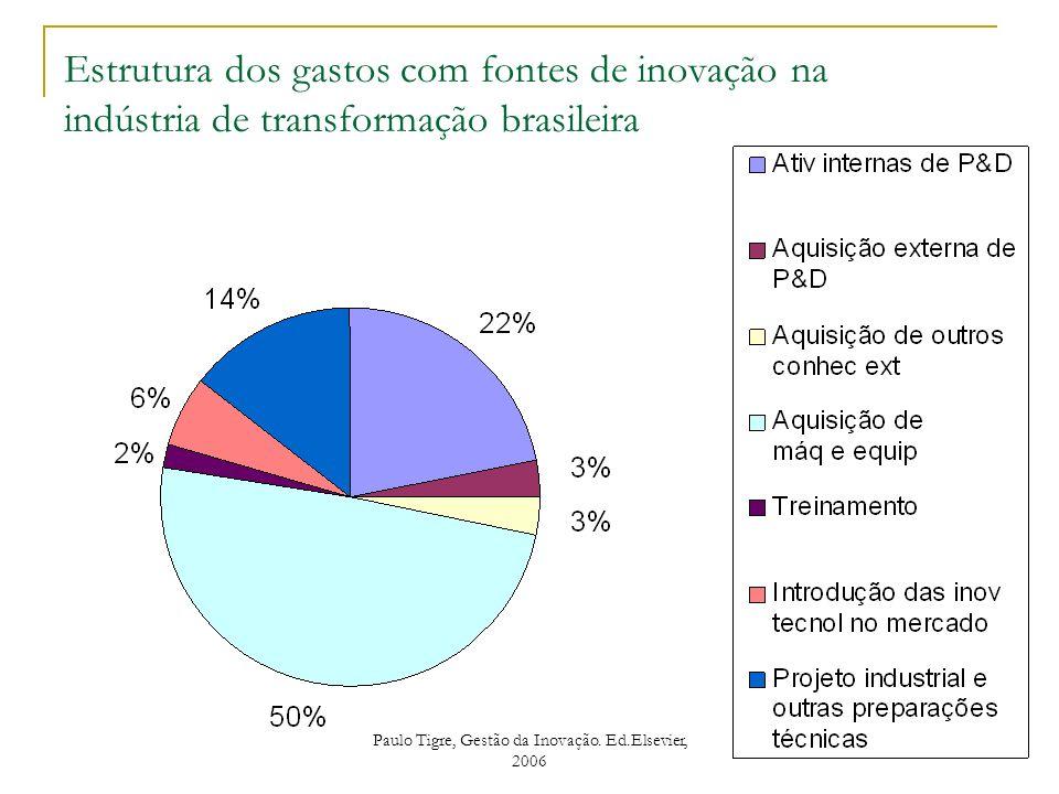 Estrutura dos gastos com fontes de inovação na indústria de transformação brasileira Paulo Tigre, Gestão da Inovação. Ed.Elsevier, 2006