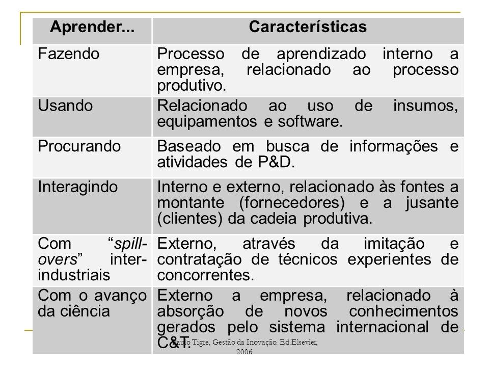 Aprender...Características FazendoProcesso de aprendizado interno a empresa, relacionado ao processo produtivo. UsandoRelacionado ao uso de insumos, e