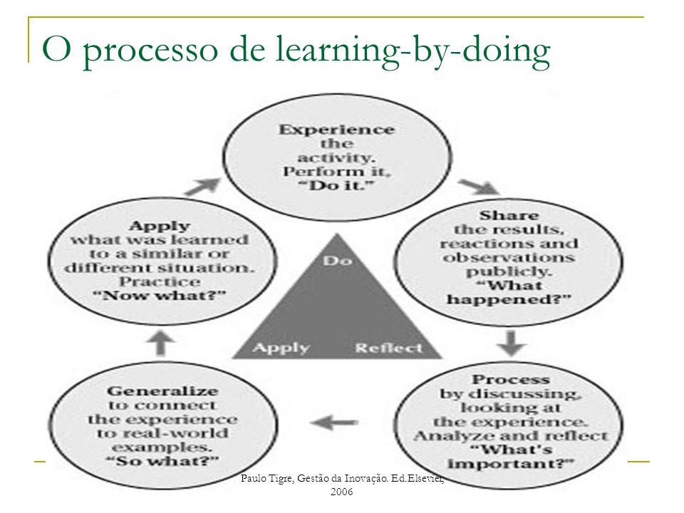 O processo de learning-by-doing Paulo Tigre, Gestão da Inovação. Ed.Elsevier, 2006