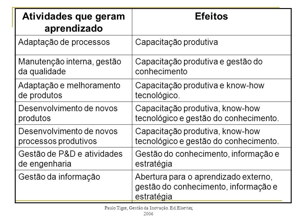 Atividades que geram aprendizado Efeitos Adaptação de processosCapacitação produtiva Manutenção interna, gestão da qualidade Capacitação produtiva e g