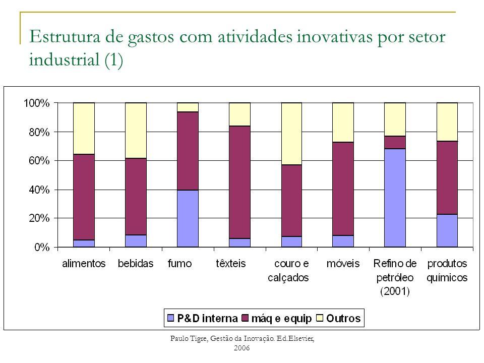 Estrutura de gastos com atividades inovativas por setor industrial (1) Paulo Tigre, Gestão da Inovação. Ed.Elsevier, 2006