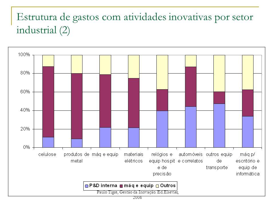 Estrutura de gastos com atividades inovativas por setor industrial (2) Paulo Tigre, Gestão da Inovação. Ed.Elsevier, 2006