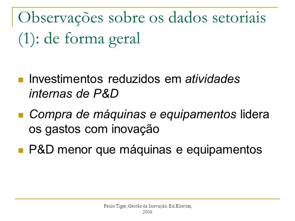 Investimentos reduzidos em atividades internas de P&D Compra de máquinas e equipamentos lidera os gastos com inovação P&D menor que máquinas e equipam