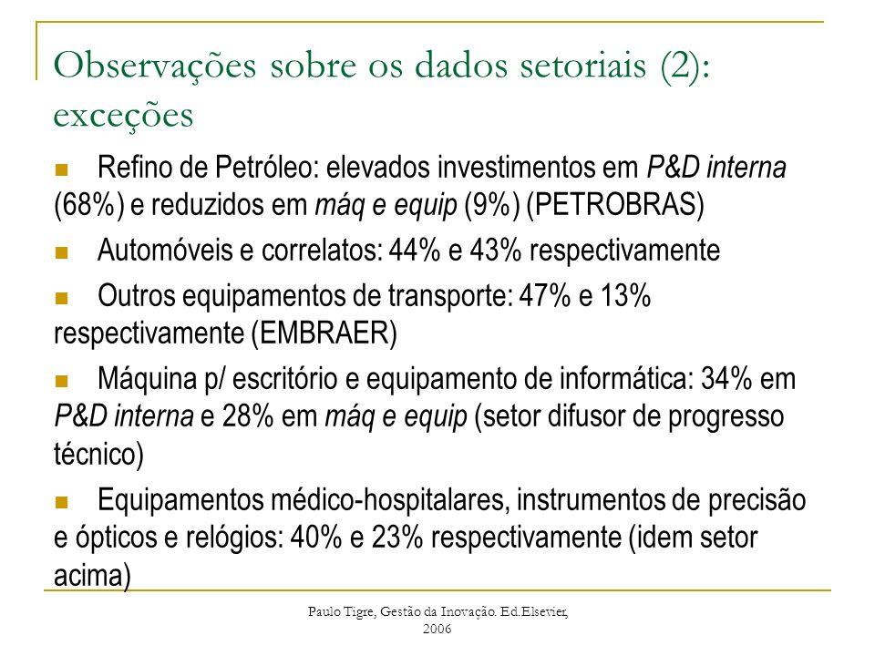 Observações sobre os dados setoriais (2): exceções Refino de Petróleo: elevados investimentos em P&D interna (68%) e reduzidos em máq e equip (9%) (PE