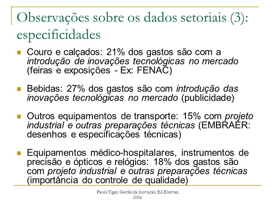 Couro e calçados: 21% dos gastos são com a introdução de inovações tecnológicas no mercado (feiras e exposições - Ex: FENAC) Bebidas: 27% dos gastos s