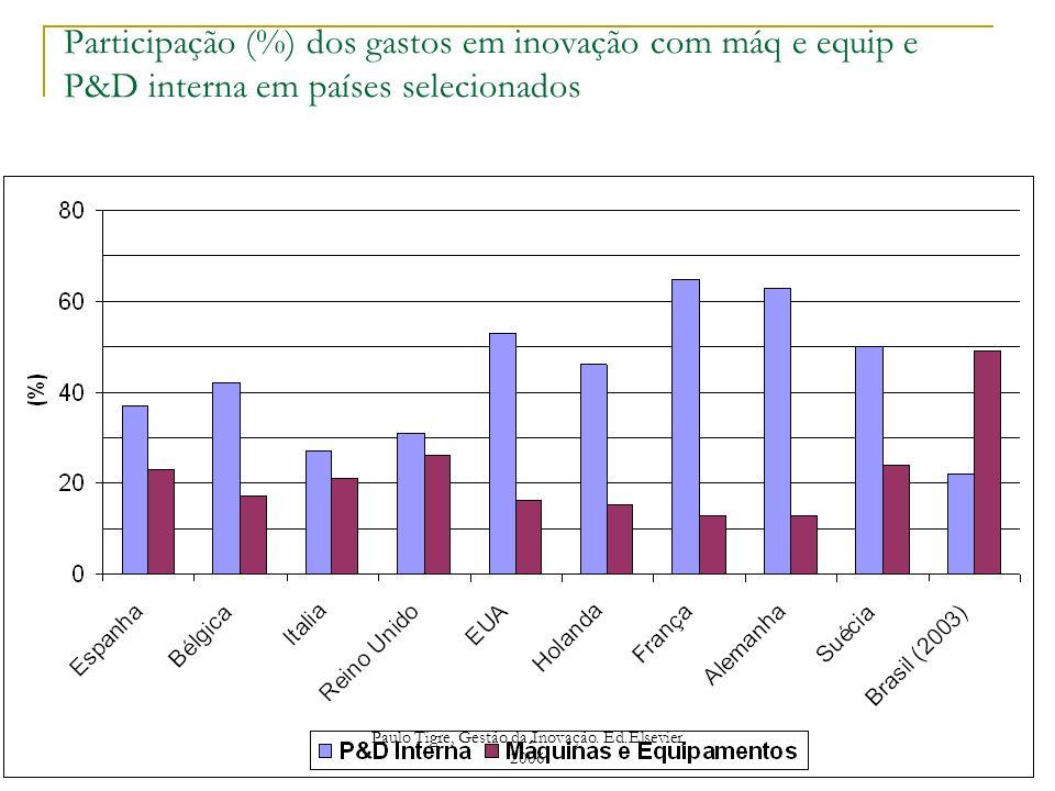 Participação (%) dos gastos em inovação com máq e equip e P&D interna em países selecionados Paulo Tigre, Gestão da Inovação. Ed.Elsevier, 2006