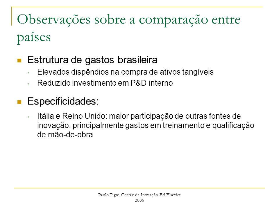 Observações sobre a comparação entre países Estrutura de gastos brasileira Elevados dispêndios na compra de ativos tangíveis Reduzido investimento em