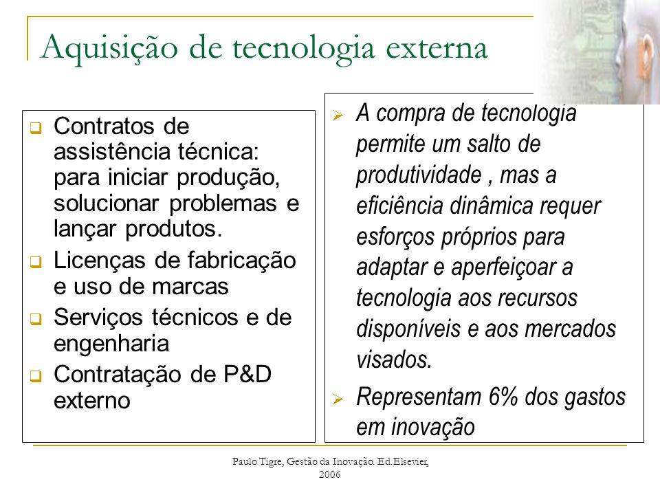 Aquisição de tecnologia externa Contratos de assistência técnica: para iniciar produção, solucionar problemas e lançar produtos. Licenças de fabricaçã