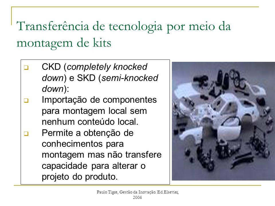 Tecnologia incorporada em máquinas e equipamentos Constitui a principal fonte de tecnologia na indústria brasileira respondendo por 50% das inovações (Pintec, 2005) Necessita de suporte técnico, capacitação operacional e integração aos processos para alcançar ou superar a produtividade nominal.