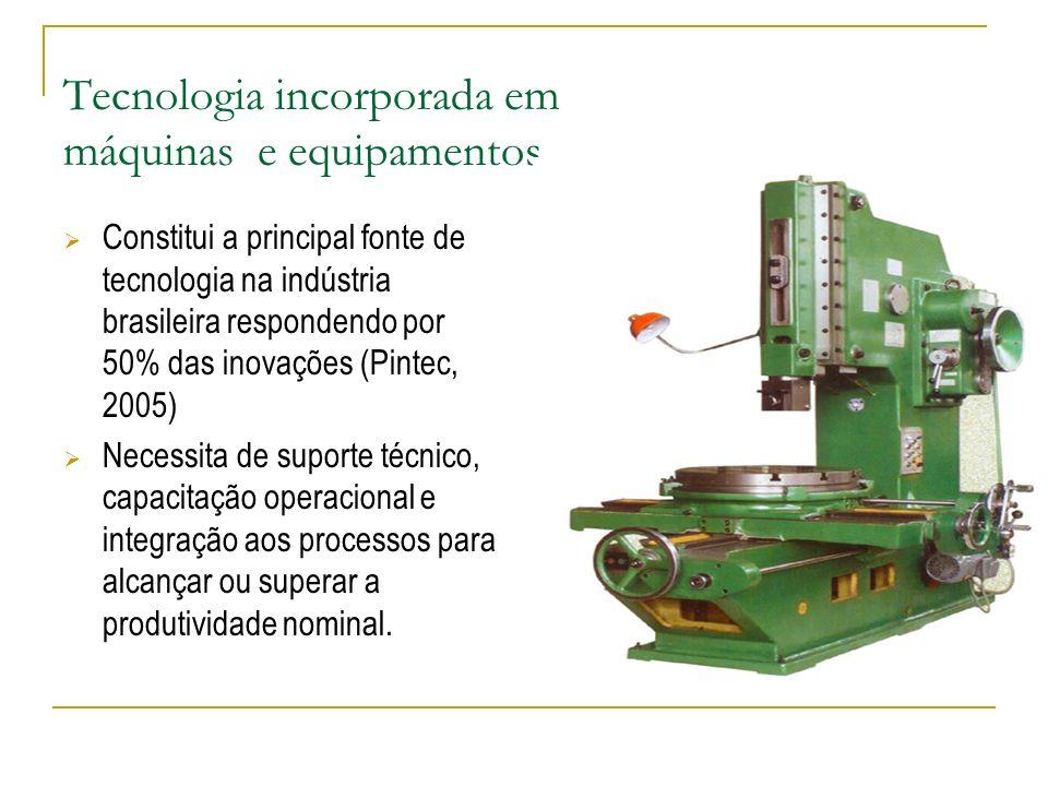 Treinamento Treinamento de pessoal orientado para desenvolver ou aperfeiçoar produtos ou processos Contratação de serviços externos de treinamento Gastos com treinamento representam 3% das despesas com inovação no Brasil